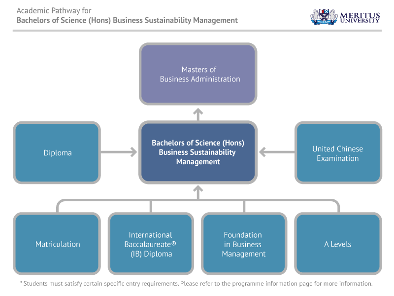 Bachelor of Science (Hons) Business Sustainability Management