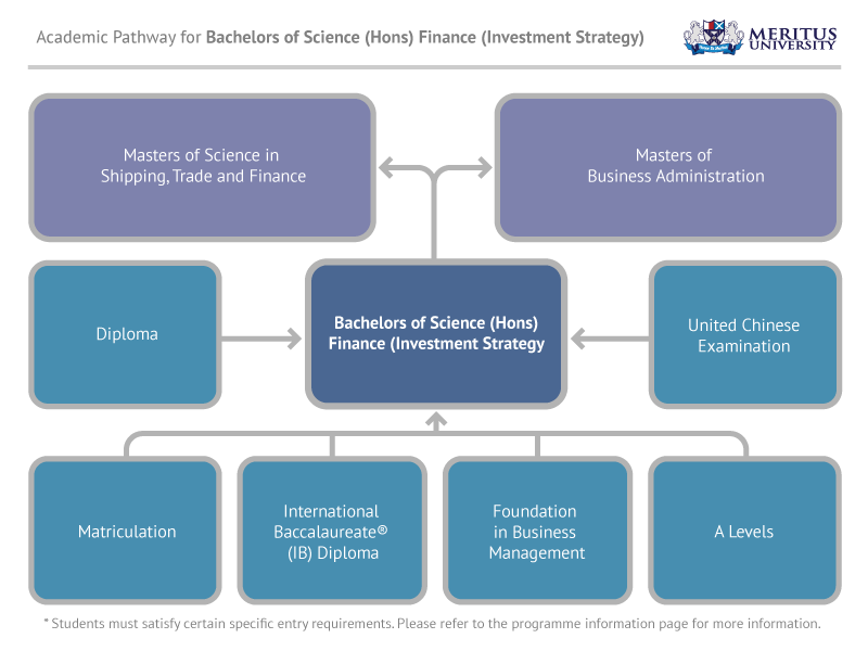 Bachelor of Science (Hons) Finance (Investment Strategy)