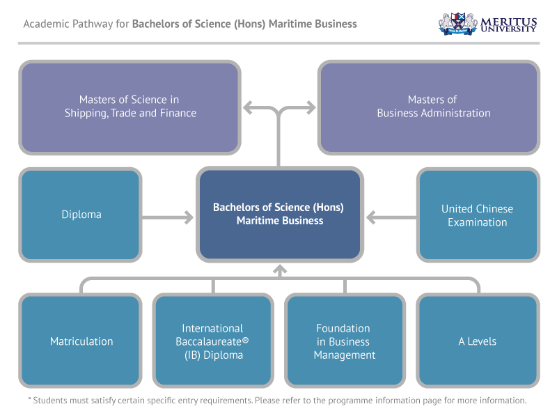 Bachelor of Science (Hons) Maritime Business