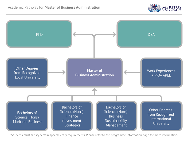 Pathway Master of Business Administration