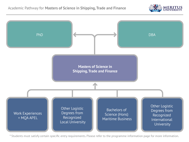 Masters of Science in Shipping, Trade and Finance