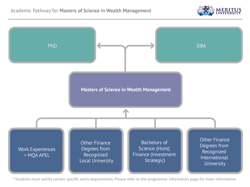 Masters of Science in Wealth Management